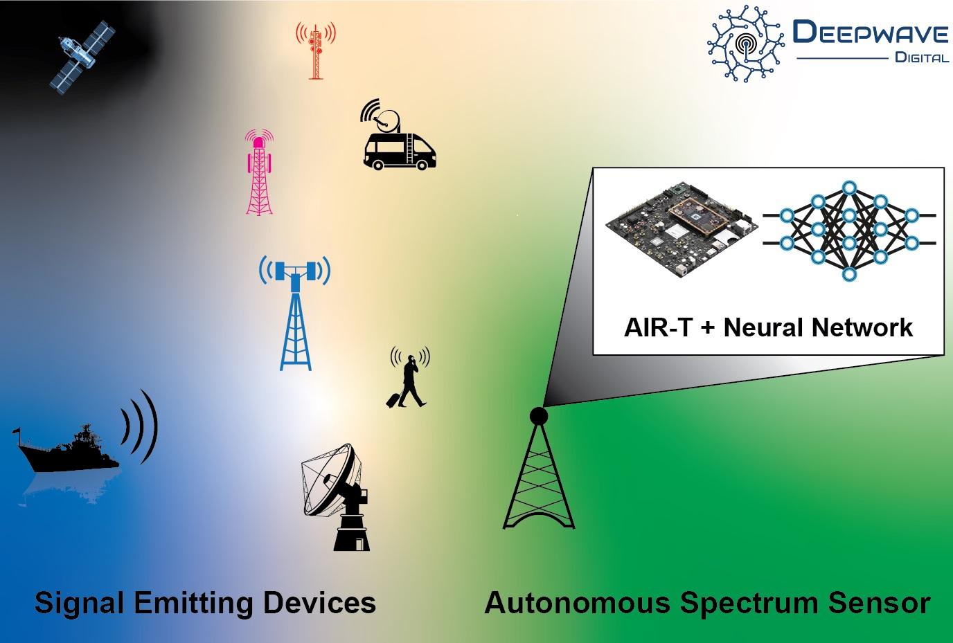 Spectrum Sensing